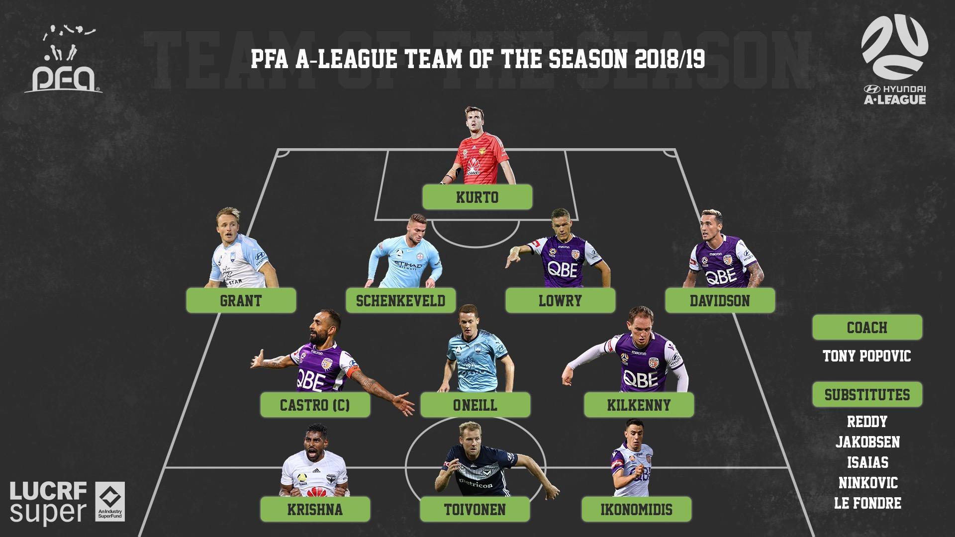 PFA Team of the Season - Professional Footballers Australia